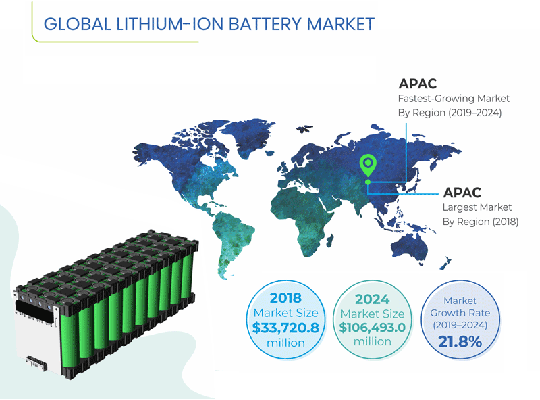 GLOBAL LITHIUM ION BATTERY MARKET